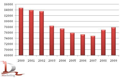 Сельскохозяйственная отрасль России в 2009 – I полугодии 2010 гг