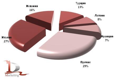 Рынок шрота в 2009-2010 гг.: соевый, подсолнечный, рапсовый