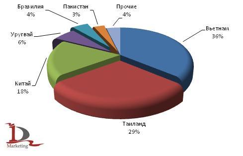 Обзор российского рынка риса: 2009 год