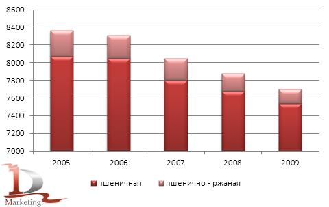 Рынок пшеничной и пшенично-ржаной муки: 2009-2010 гг