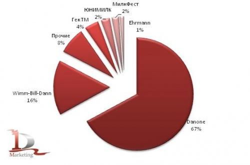 Российский рынок йогуртов в январе – июле 2010 года