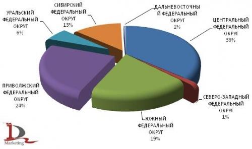 Российский рынок ячменя: обзор за 2009 год