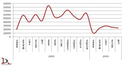 Рынок соевого шрота: 2008-2010 гг
