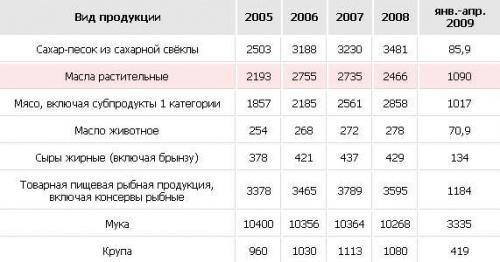 Обзор пищевой промышленности России: 2009 г.