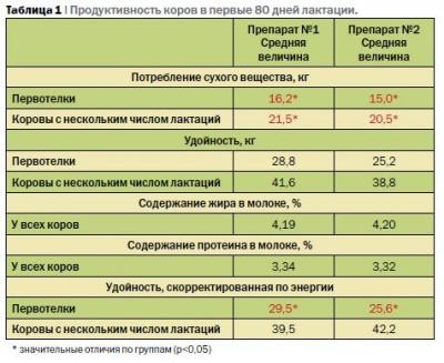 Особенности кормления высокопродуктивных коров