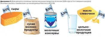Импортные продукты на молочном рынке