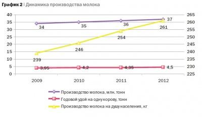 Плановые показатели реализации отраслевой целевой программы «Развитие молочного скотоводства и увеличение производства молока в РФ на 2009-2012 годы»