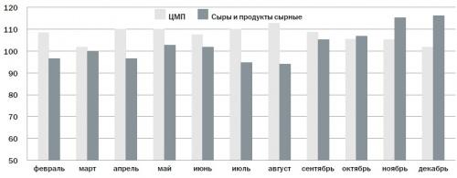 Сравнительная динамика темпов роста производства цельномолочной продукции и сыров и продуктов сырных в 2010 г. в РФ (в% к аналогичному месяцу 2009 г.)