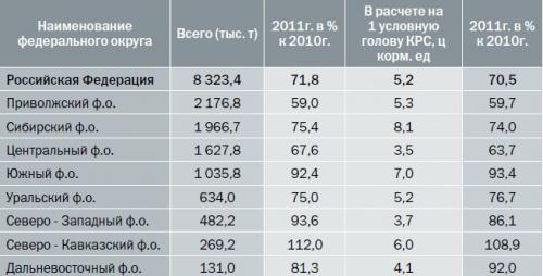 Наличие кормов в сельскохозяйственных предприятиях (в пересчете на кормовые единицы) на конец февраля 2011 г.