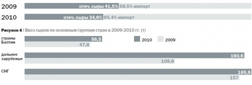 Удельный вес импортных сыров массового спроса (зрелых, твердых и полутвердых) в товарном предложении России в 2009 г. и 2010 г.