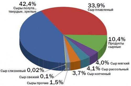 Структура сыров и сырных продуктов, произведенных в России в 2010 г. (в% от общего объема производства)