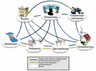 Примерный состав участников рынка и связи между ними на примере энергосистемы США. На схеме под «рынком» следует понимать рынок электроэнергии; под «передачей» – область действия магистральных сетей; под «дистрибуцией» – область распределительных сетей