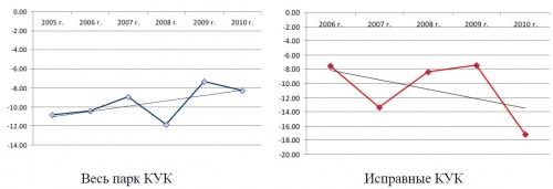 Динамика парка кормоуборочных комбайнов в сельскохозяйственных организациях РФ за 2001-2009 г., ед.