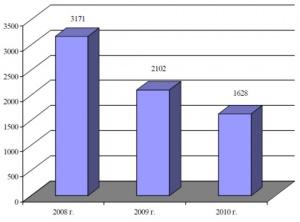 Выполнение целевых показателей Госпрограммы по приобретению кормоуборочных комбайнов в РФ