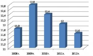 Обновление парка кормоуборочных комбайнов в РФ, предусмотренное Государственной программой развития сельского хозяйства и регулирования рынков сельскохозяйственной продукции, сырья и продовольствия на 2008-2012 гг.,%