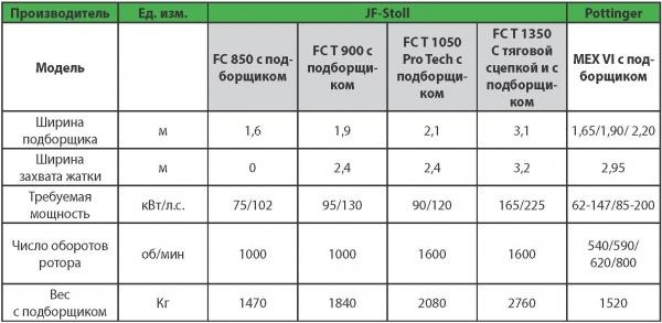 Некоторые технические характеристики прицепных кормоуборочных комбайнов JF-Stoll и Pottinger