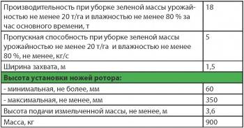 """Некоторые технические характеристики косилки-измельчителя КИН-Ф-1500 """"ПАЛЕССЕ СН15"""" ПО """"Гомсельмаш"""""""