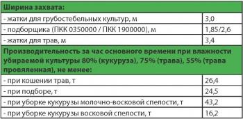 """Некоторые технические характеристики прицепного кормоуборочного комбайна КДП-3000 """"ПАЛЕССЕ FT40"""" ПО """"Гомсельмаш"""""""