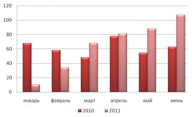 Динамика экспорта муки пшеничной и пшенично-ржаной в I полугодиях 2010 и 2011 гг., тыс. тонн