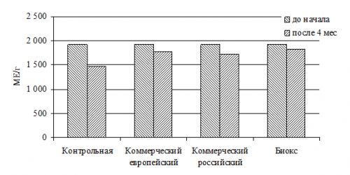 Влияние антиоксиданта «Биокс» на питательность кормов