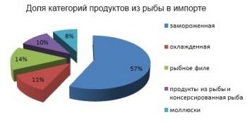 Потребление рыбы в России растет