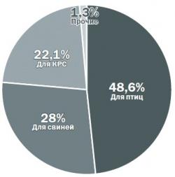 Структура производства комбикормов по назначению,% от общего объема в натуральном выражении (источник: Research.Techart на основании данных Минсельхоз)