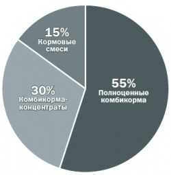 Динамика российского рынка комбикормов в 2006-2010 гг.,% к уровню предыдущего года (источник: Research.Techart)