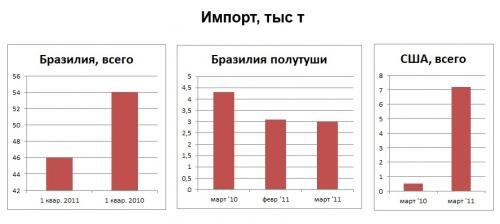 Обзор российского рынка свинины: мешает ли нам АЧС?