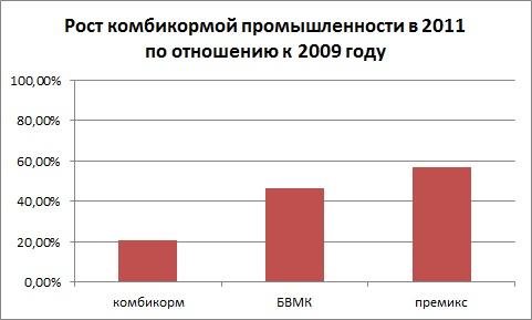 Производство премиксов и концентратов в РФ в 2011 году