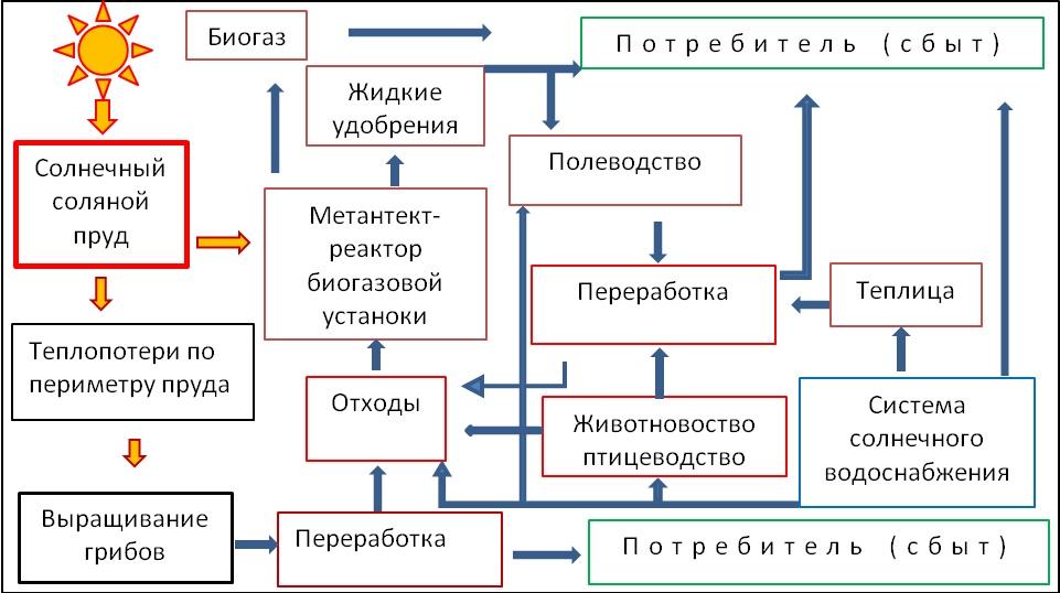 Интегрированный комплекс по производству сельскохозяйственной продукции