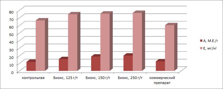 Антиоксидант БИОКС (BioX) и его влияние на питательную ценность корма
