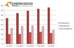 Продажи птицы в Черкизово выросли на 42%