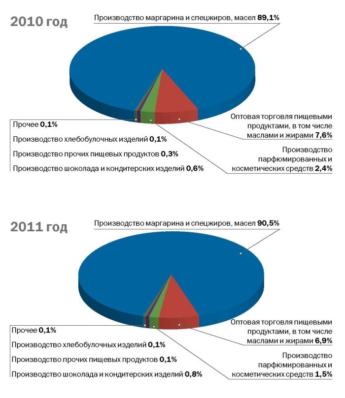 Рынок пальмового масла 2011 года