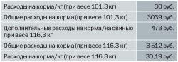 Себестоимость выше 50 рублей на килограмм? – Продавайте бизнес!