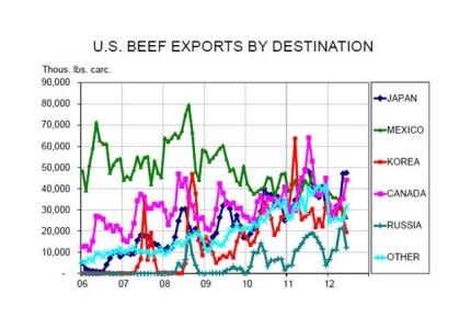 В США растет рынок крупного рогатого скота