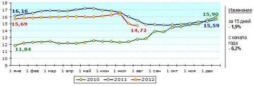Цены на закупку молока снижаются, стоимость в магазинах остается прежней