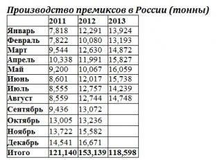 Россия увеличила производство премиксов